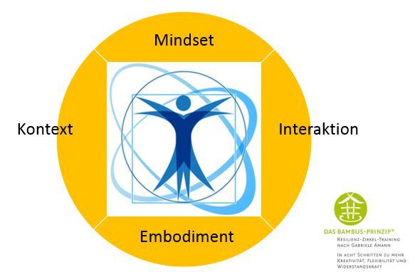 Resilienzförderung und Arbeitswelt 4.0