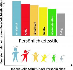 SIZE Prozess Persönlichkeitsprofil und Resilienz-Kompetenz-Diagnostik