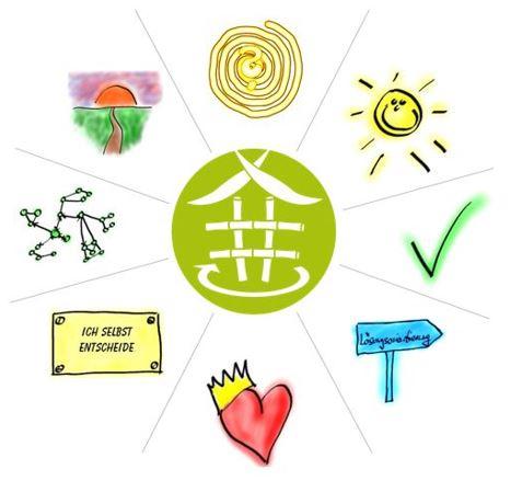 Resilienz-Zirkel-Training nach dem Bambus-Prinzip