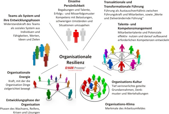 SIZE Prozess Organisationale Resilienz