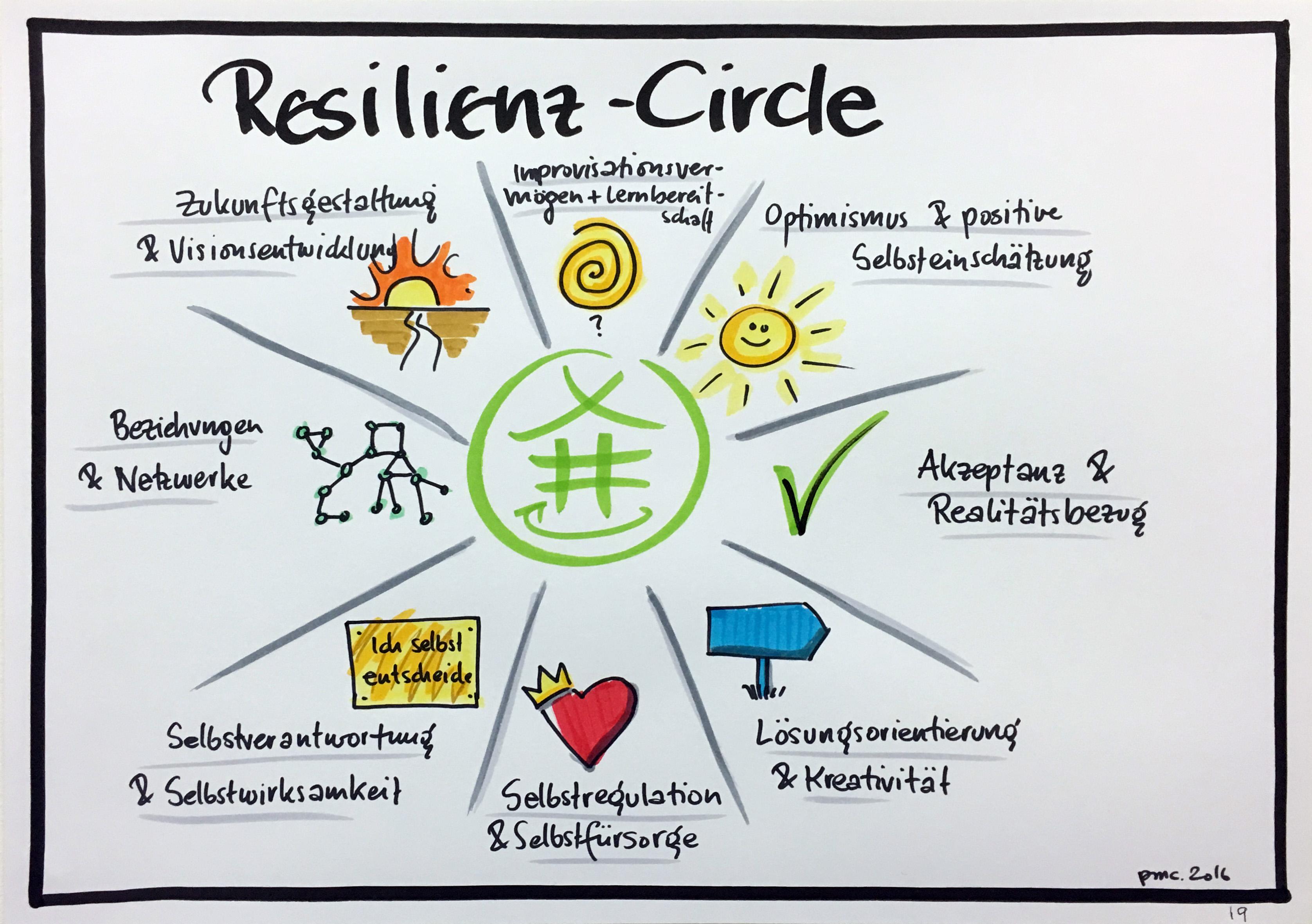 Resilienz-Zirkel-Training