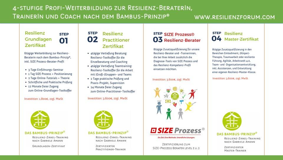 Resilienz-Zertifizierungen - 2 » ResilienzForum