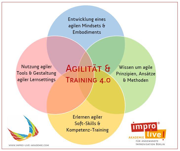 impro live Ausbildung 4.0_Agiles Training Lernfelder